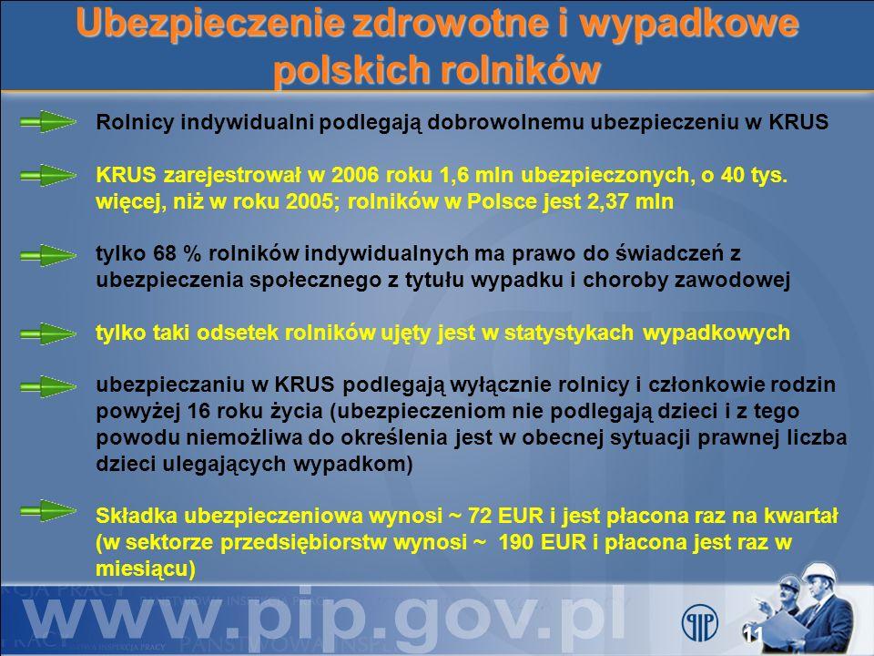 Ubezpieczenie zdrowotne i wypadkowe polskich rolników Rolnicy indywidualni podlegają dobrowolnemu ubezpieczeniu w KRUS KRUS zarejestrował w 2006 roku