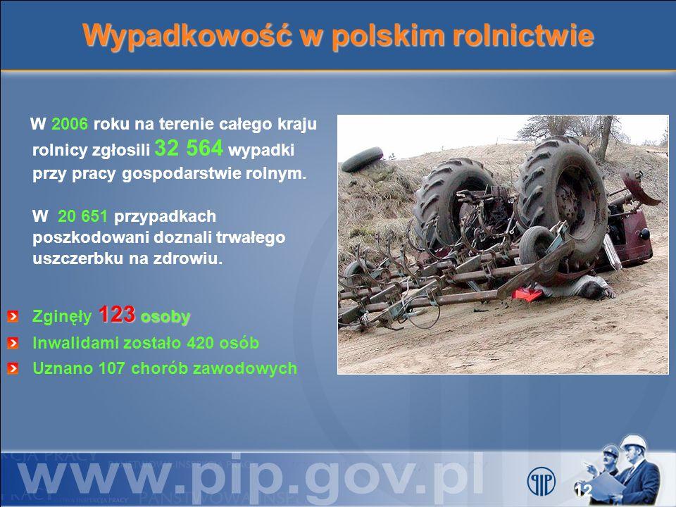 Wypadkowość w polskim rolnictwie W 2006 roku na terenie całego kraju rolnicy zgłosili 32 564 wypadki przy pracy gospodarstwie rolnym. W 20 651 przypad