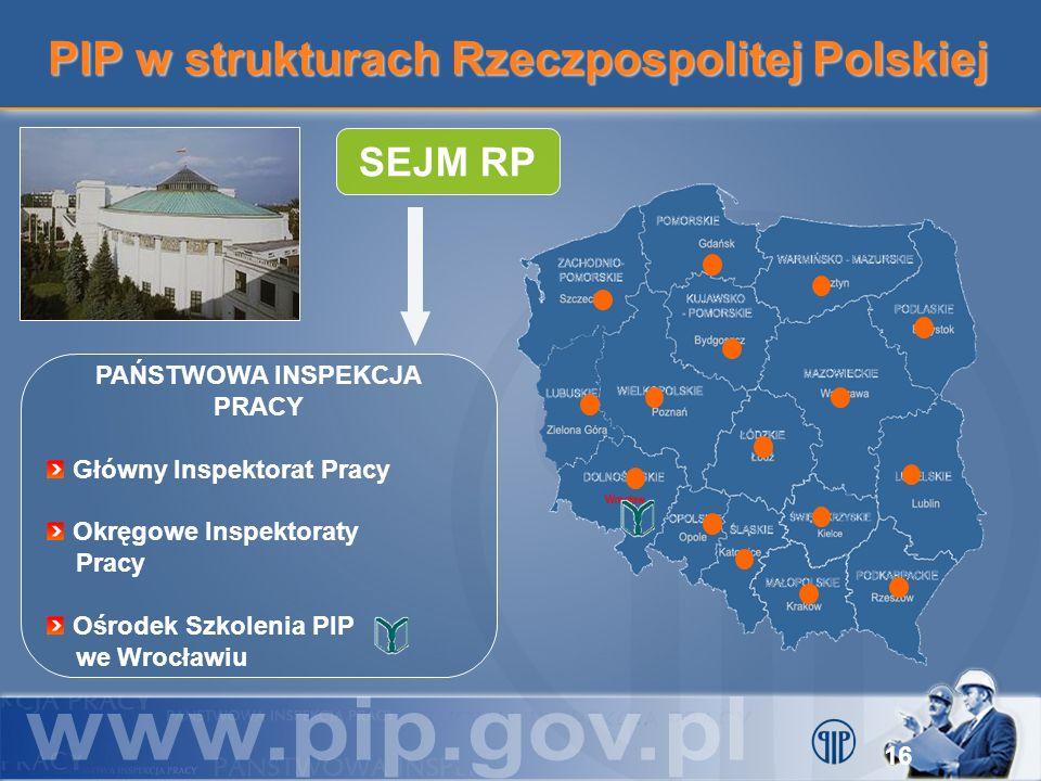 PIP w strukturach Rzeczpospolitej Polskiej SEJM RP PAŃSTWOWA INSPEKCJA PRACY Główny Inspektorat Pracy Okręgowe Inspektoraty Pracy Ośrodek Szkolenia PI