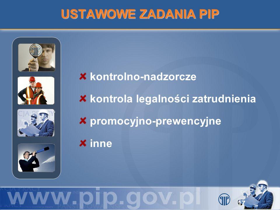 USTAWOWE ZADANIA PIP kontrolno-nadzorcze kontrola legalności zatrudnienia promocyjno-prewencyjne inne 17