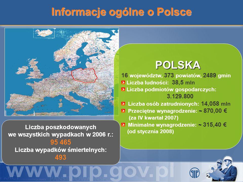 Informacje ogólne o Polsce POLSKA 16 województw, 373 powiatów, 2489 gmin Liczba ludności: 38,5 mln Liczba podmiotów gospodarczych: 3.129.800 Liczba os
