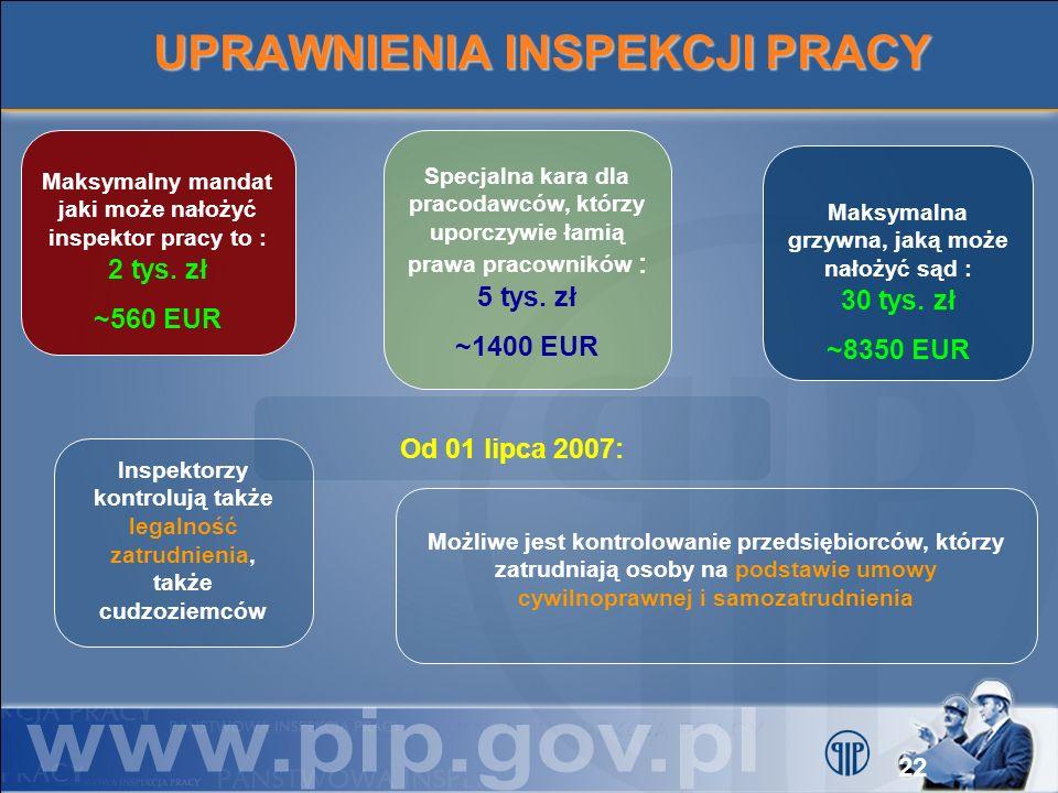UPRAWNIENIA INSPEKCJI PRACY Maksymalny mandat jaki może nałożyć inspektor pracy to : 2 tys. zł ~560 EUR Specjalna kara dla pracodawców, którzy uporczy
