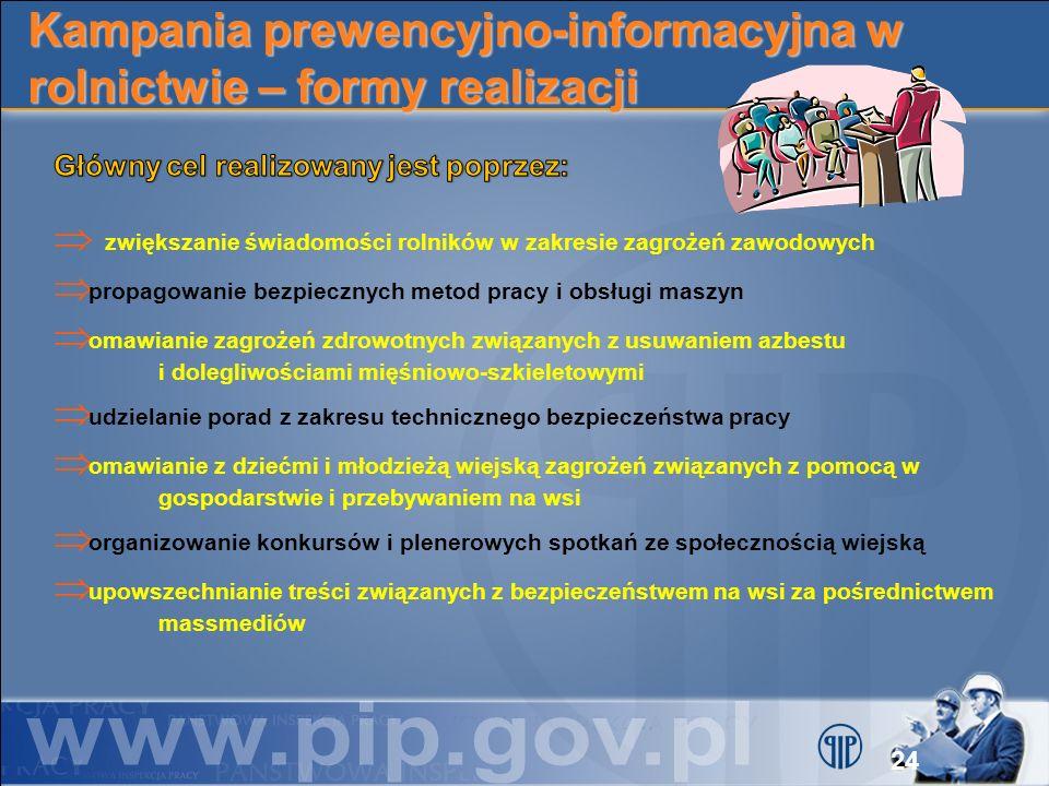 Kampania prewencyjno-informacyjna w rolnictwie – formy realizacji 24