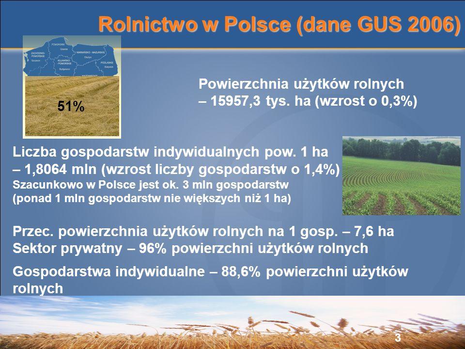 Powierzchnia użytków rolnych – 15957,3 tys. ha (wzrost o 0,3%) Liczba gospodarstw indywidualnych pow. 1 ha – 1,8064 mln (wzrost liczby gospodarstw o 1