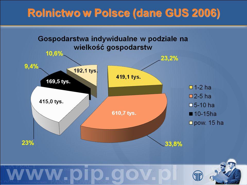 Rolnictwo w Polsce (dane GUS 2006) 169,5 tys. 415,0 tys. 610,7 tys. 192,1 tys. 4