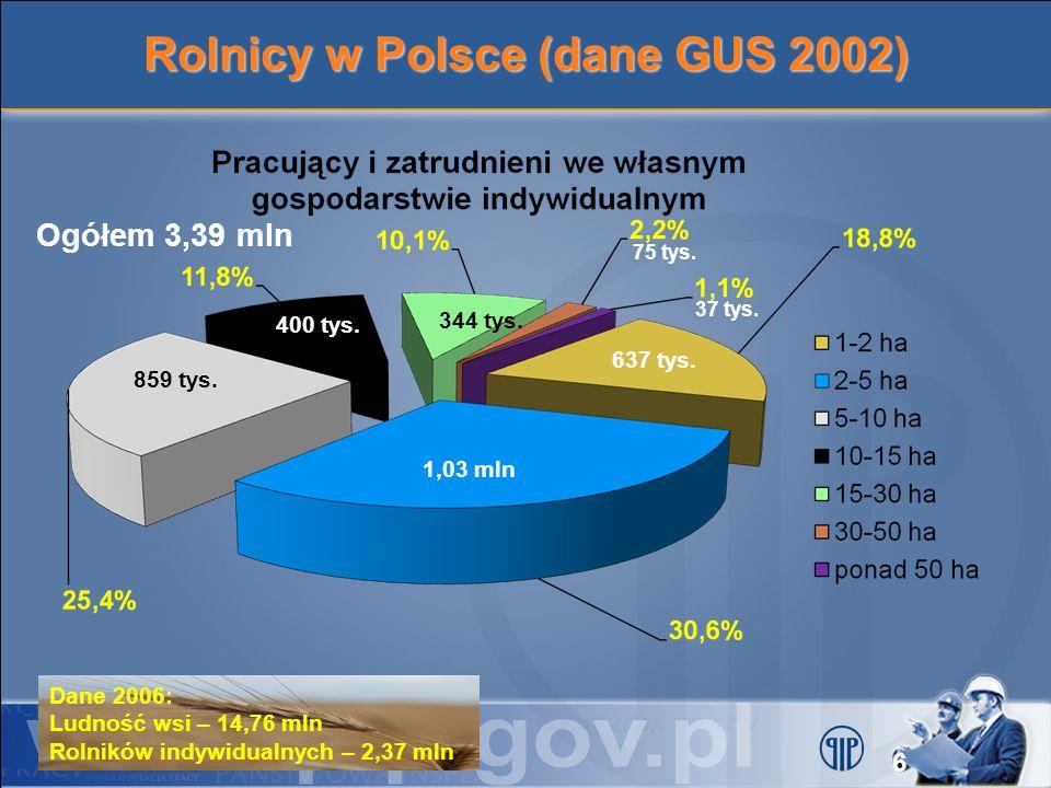 Rolnicy w Polsce (dane GUS 2002) Ogółem 3,39 mln 1,03 mln 344 tys. 75 tys. 400 tys. 859 tys. 637 tys. 37 tys. Dane 2006: Ludność wsi – 14,76 mln Rolni