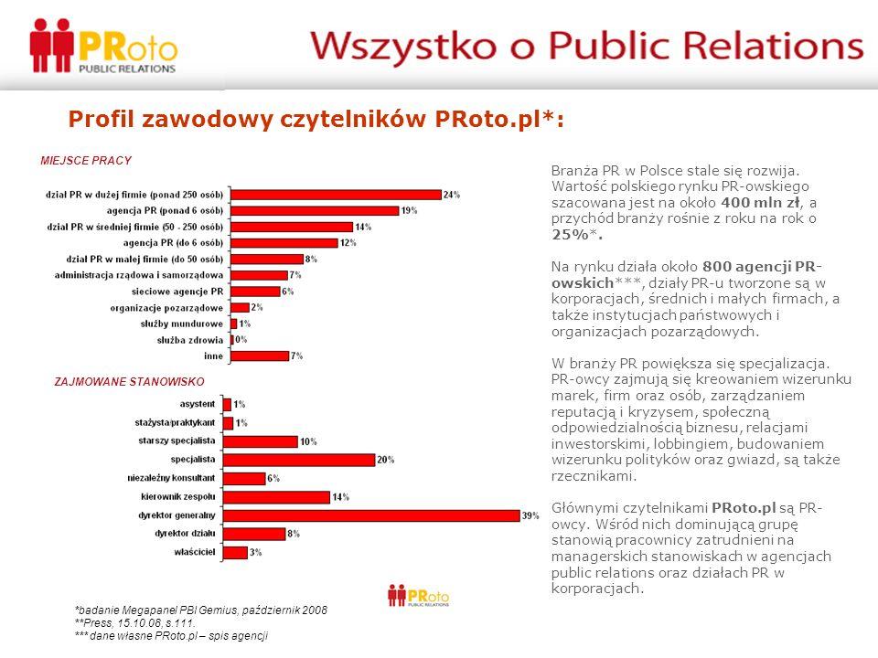 Profil społeczny czytelników PRoto.pl: *badanie Megapanel PBI Gemius, październik 2008 **III edycja badania wynagrodzenia PR-owców, PRoto.pl, Gazeta Praca, Pretendent ***Stat.pl, styczeń 2009 PŁEĆ*WYKSZTAŁCENIE* ZAROBKI** Płeć MIEJSCE ZAMIESZKANIA - 10 pierwszy miast***