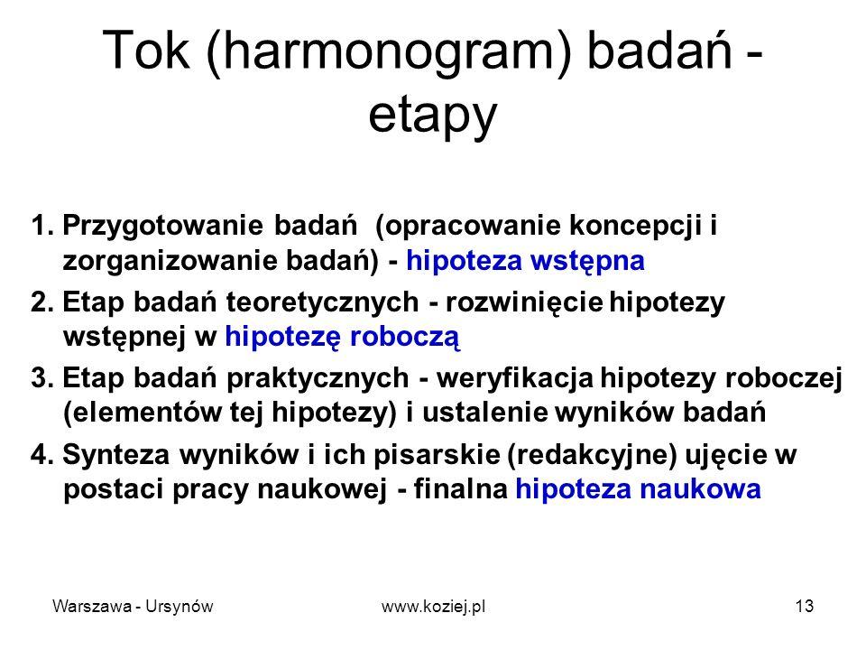 Tok (harmonogram) badań - etapy 1. Przygotowanie badań (opracowanie koncepcji i zorganizowanie badań) - hipoteza wstępna 2. Etap badań teoretycznych -