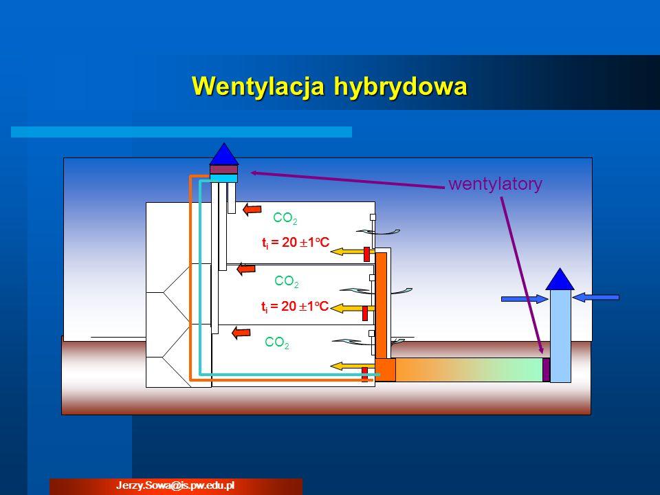 Wentylacja hybrydowa t i = 20 1 C CO 2 wentylatory Jerzy.Sowa@is.pw.edu.pl