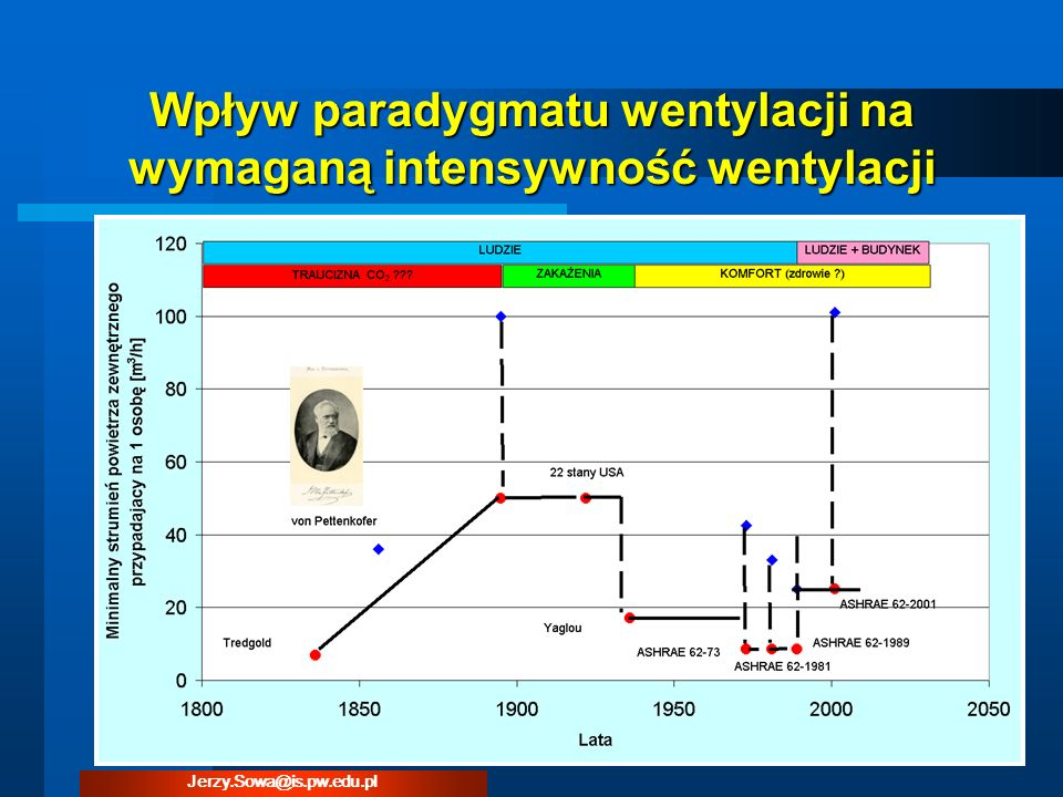 Wpływ paradygmatu wentylacji na wymaganą intensywność wentylacji Jerzy.Sowa@is.pw.edu.pl