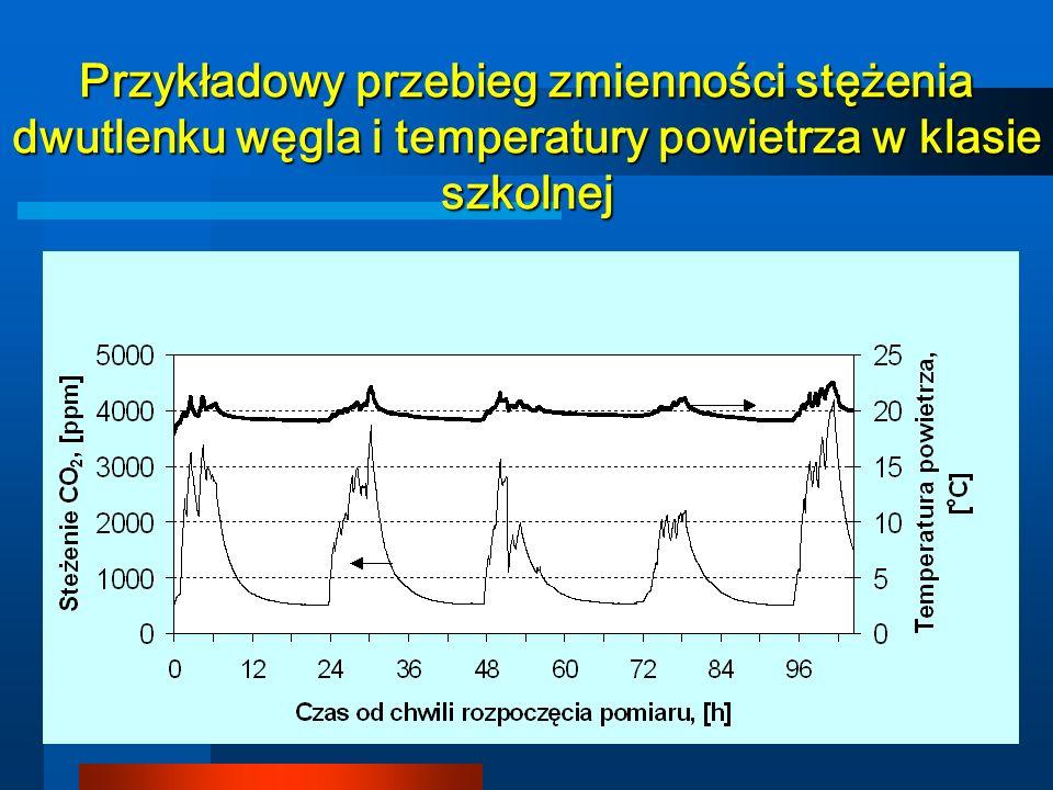 Przykładowy przebieg zmienności stężenia dwutlenku węgla i temperatury powietrza w klasie szkolnej