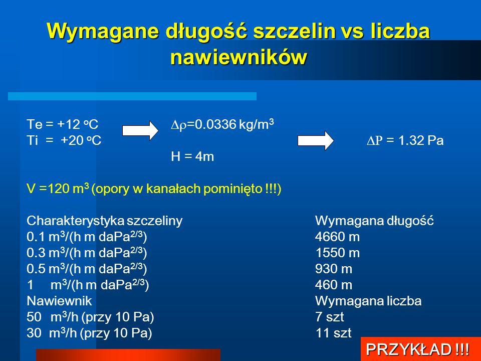 Wymagane długość szczelin vs liczba nawiewników PRZYKŁAD !!! Te = +12 o C =0.0336 kg/m 3 Ti = +20 o C = 1.32 Pa H = 4m V =120 m 3 (opory w kanałach po