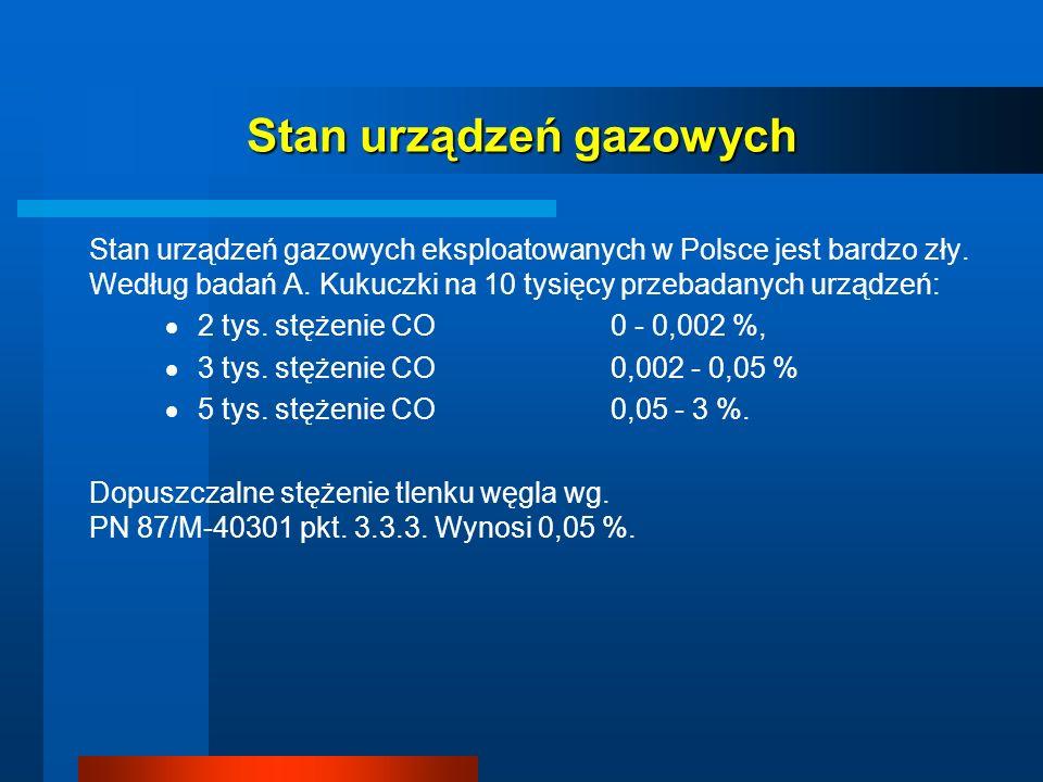Stan urządzeń gazowych Stan urządzeń gazowych eksploatowanych w Polsce jest bardzo zły. Według badań A. Kukuczki na 10 tysięcy przebadanych urządzeń:
