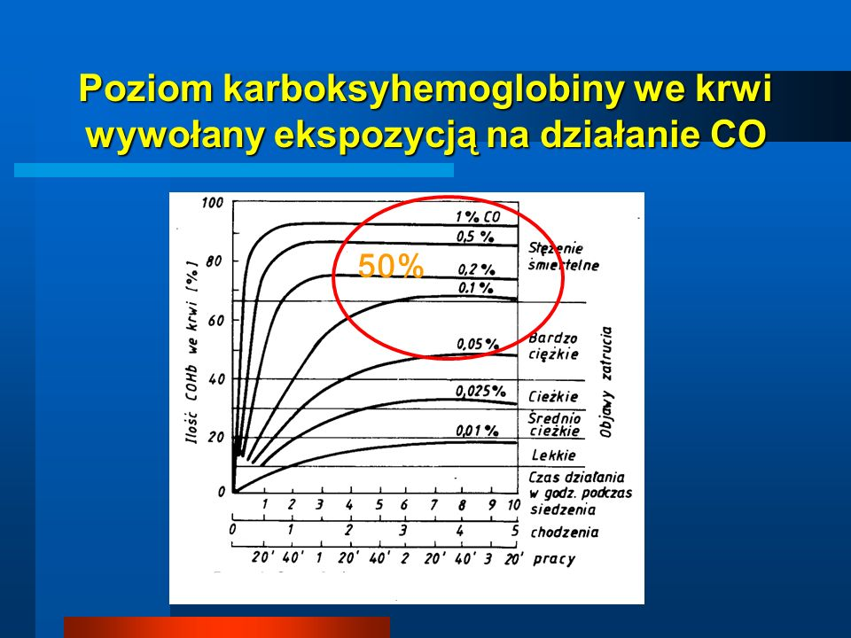 Poziom karboksyhemoglobiny we krwi wywołany ekspozycją na działanie CO 50%