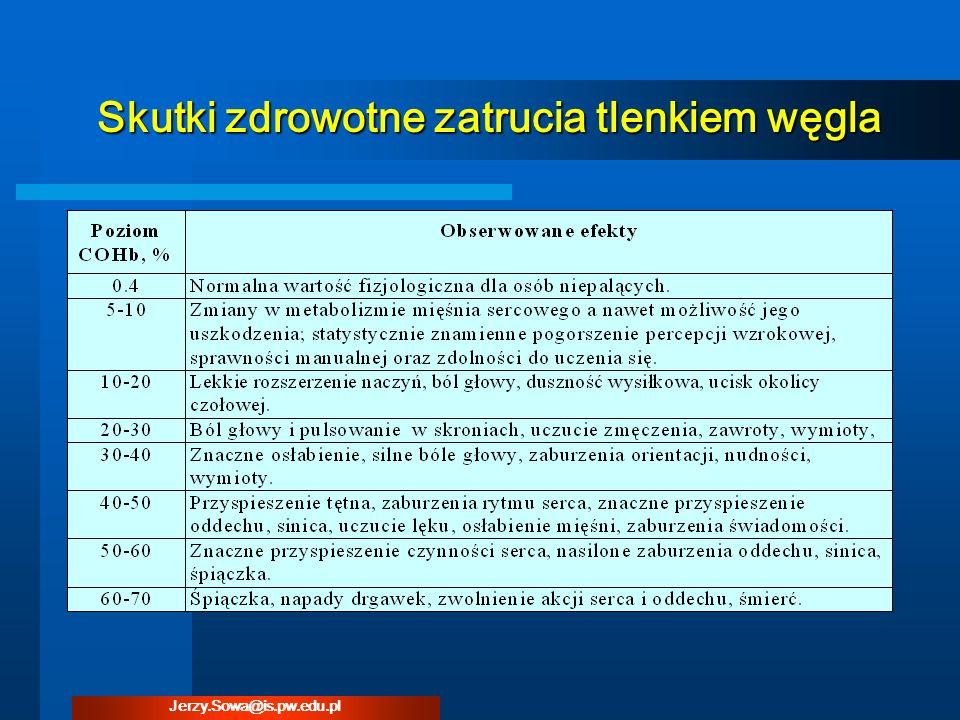 Skutki zdrowotne zatrucia tlenkiem węgla Jerzy.Sowa@is.pw.edu.pl