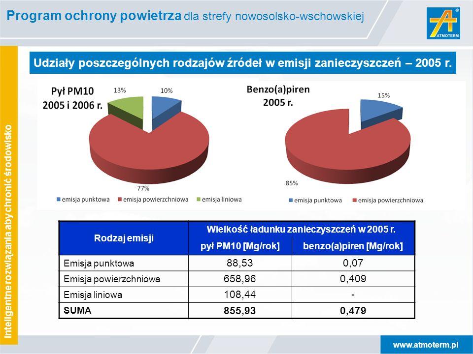 www.atmoterm.pl Inteligentne rozwiązania aby chronić środowisko Udziały poszczególnych rodzajów źródeł w emisji zanieczyszczeń – 2005 r. Rodzaj emisji