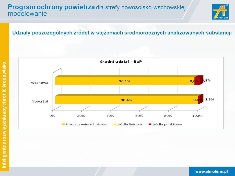 www.atmoterm.pl Inteligentne rozwiązania aby chronić środowisko Program ochrony powietrza dla strefy nowosolsko-wschowskiej modelowanie Udziały poszcz