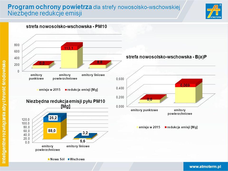 www.atmoterm.pl Inteligentne rozwiązania aby chronić środowisko WWA Program ochrony powietrza dla strefy nowosolsko-wschowskiej Niezbędne redukcje emi