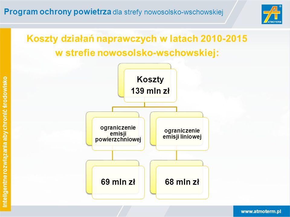 www.atmoterm.pl Inteligentne rozwiązania aby chronić środowisko Koszty działań naprawczych w latach 2010-2015 w strefie nowosolsko-wschowskiej: Koszty