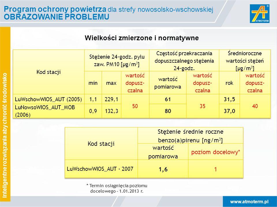 www.atmoterm.pl Inteligentne rozwiązania aby chronić środowisko Program ochrony powietrza dla strefy nowosolsko-wschowskiej OBRAZOWANIE PROBLEMU Wielk