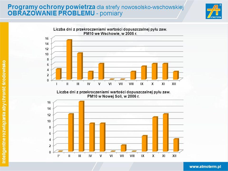 www.atmoterm.pl Inteligentne rozwiązania aby chronić środowisko Programy ochrony powietrza dla strefy nowosolsko-wschowskiej OBRAZOWANIE PROBLEMU - po