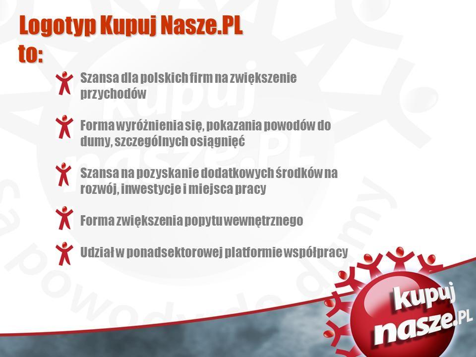 Logotyp Kupuj Nasze.PL to: Szansa dla polskich firm na zwiększenie przychodów Forma wyróżnienia się, pokazania powodów do dumy, szczególnych osiągnięć Szansa na pozyskanie dodatkowych środków na rozwój, inwestycje i miejsca pracy Forma zwiększenia popytu wewnętrznego Udział w ponadsektorowej platformie współpracy