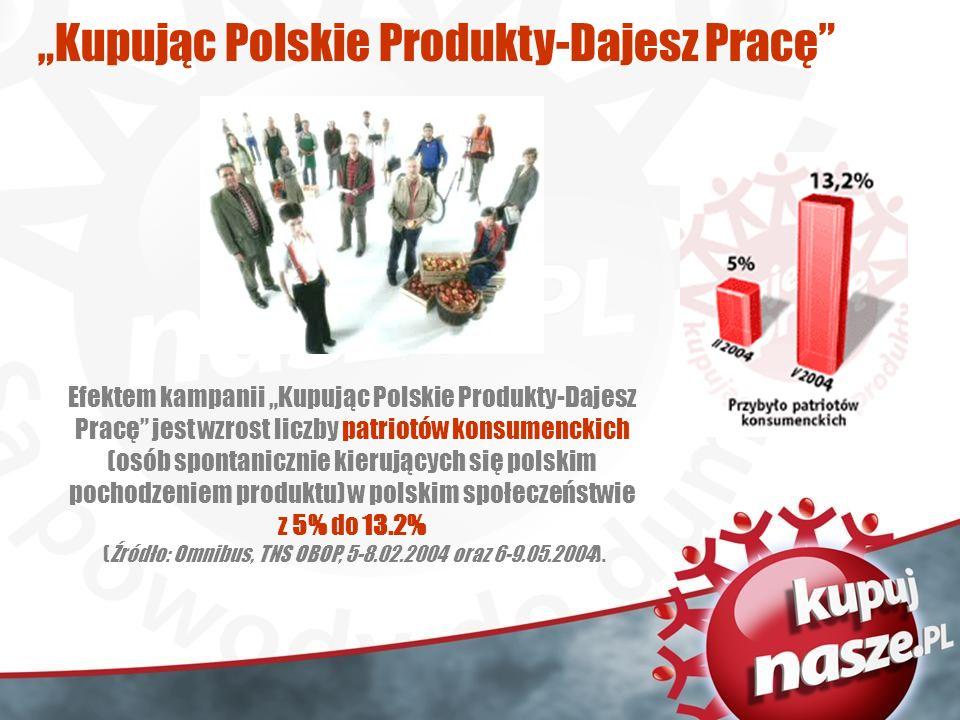 Kupując Polskie Produkty-Dajesz Pracę Efektem kampanii Kupując Polskie Produkty-Dajesz Pracę jest wzrost liczby patriotów konsumenckich (osób spontanicznie kierujących się polskim pochodzeniem produktu) w polskim społeczeństwie z 5% do 13.2% (Źródło: Omnibus, TNS OBOP, 5-8.02.2004 oraz 6-9.05.2004).