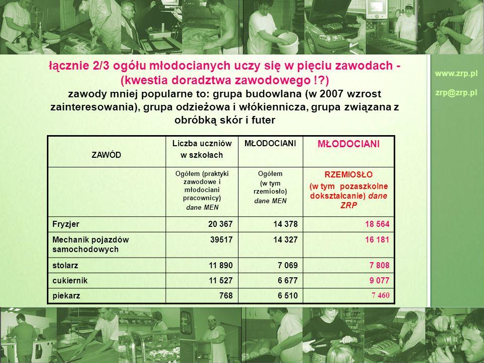 www.zrp.pl zrp@zrp.pl łącznie 2/3 ogółu młodocianych uczy się w pięciu zawodach - (kwestia doradztwa zawodowego !?) zawody mniej popularne to: grupa b
