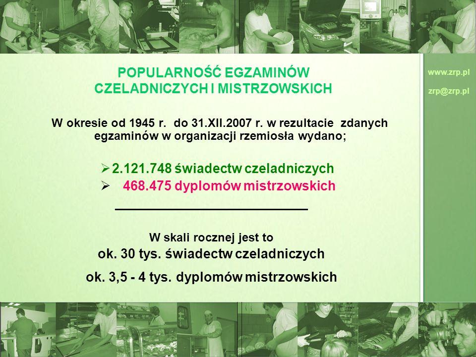 www.zrp.pl zrp@zrp.pl POPULARNOŚĆ EGZAMINÓW CZELADNICZYCH I MISTRZOWSKICH W okresie od 1945 r. do 31.XII.2007 r. w rezultacie zdanych egzaminów w orga