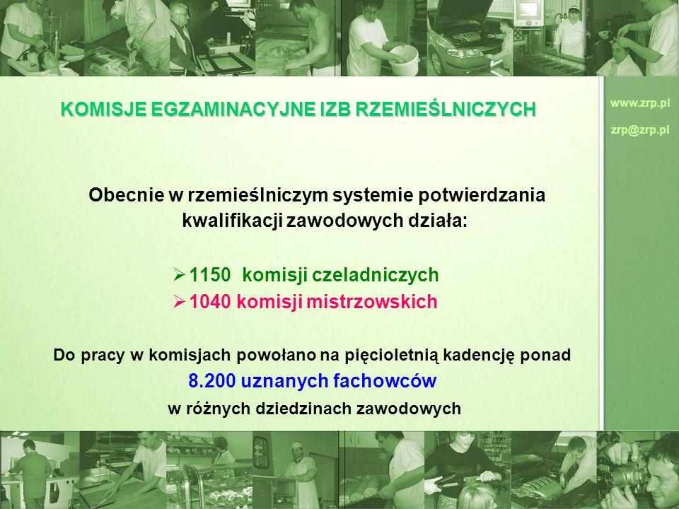 www.zrp.pl zrp@zrp.pl KOMISJE EGZAMINACYJNE IZB RZEMIEŚLNICZYCH Obecnie w rzemieślniczym systemie potwierdzania kwalifikacji zawodowych działa: 1150 k