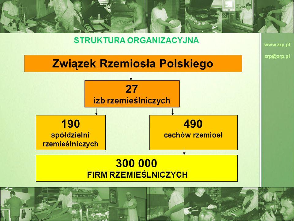 www.zrp.pl zrp@zrp.pl Związek Rzemiosła Polskiego 27 izb rzemieślniczych 190 spółdzielni rzemieślniczych 490 cechów rzemiosł 300 000 FIRM RZEMIEŚLNICZ
