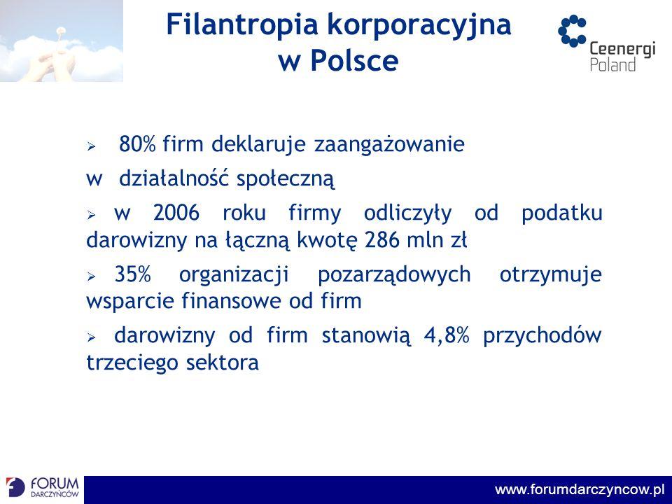 www.forumdarczyncow.pl Liderzy Filantropii 2007 Konkurs Liderzy Filantropii połączony z rankingiem firm zaangażowanych społecznie zorganizowany został po raz pierwszy przez Forum Darczyńców w Polsce na jesieni 2007.