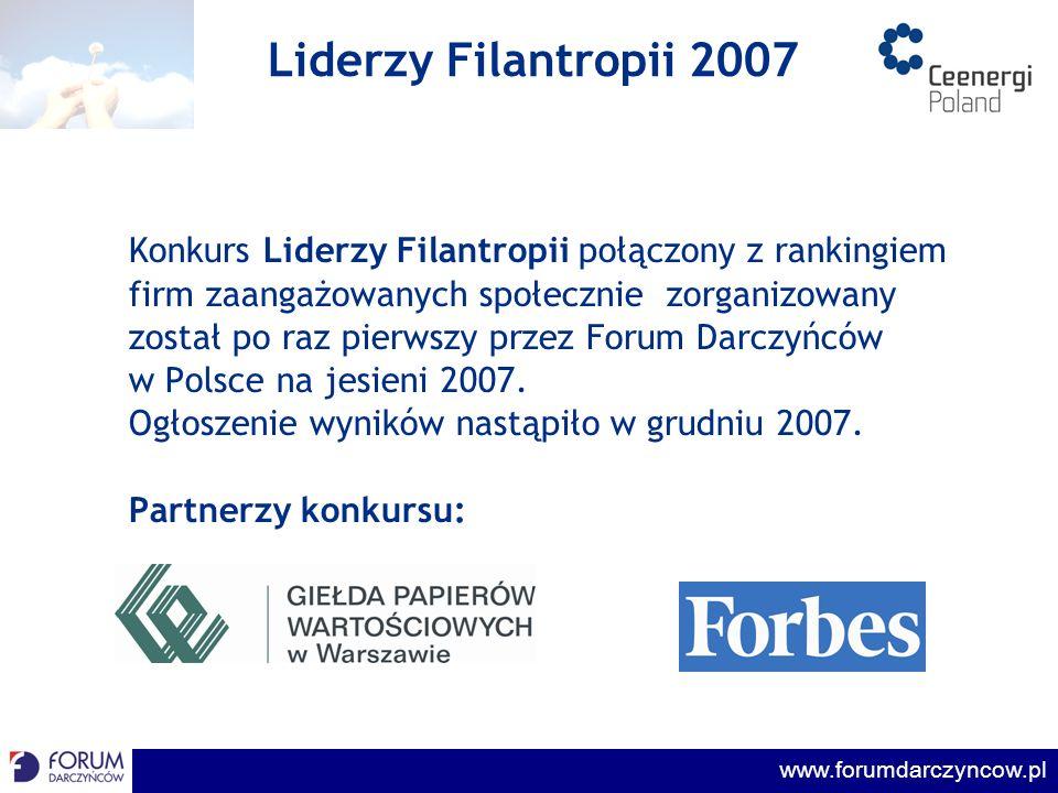 www.forumdarczyncow.pl Uczestnicy konkursu Dominujące branże: finansowa energetyczna Branże reprezentowane: telekomunikacyjna paliwowa wydobywcza spożywcza Nieobecne: farmaceutyczna FMCG