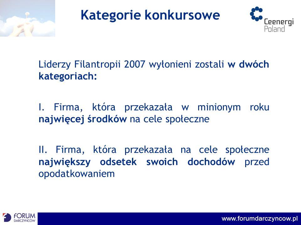 www.forumdarczyncow.pl Przebieg konkursu I ETAP – wypełnienie ankiety konkursowej II ETAP – dostarczenie dokumentów potwierdzających dane z ankiet Ankieta konkursowa zawierająca 10 pytań wysłana została do ponad 500 firm w Polsce.