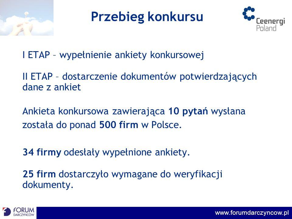 www.forumdarczyncow.pl Weryfikacja Dane z ankiet zweryfikowane zostały w oparciu o: roczne sprawozdania finansowe deklaracje podatkowe kopie przelewów bankowych lub umów darowizn Rzetelność procesu wyłonienia laureatów konkursu poświadczyła firma: