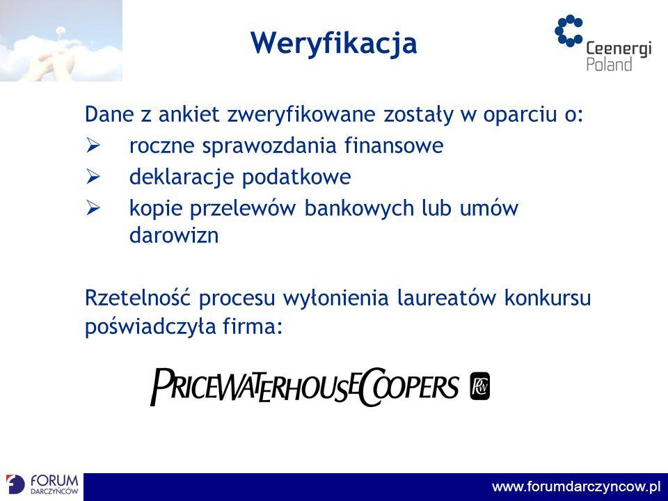 www.forumdarczyncow.pl Zwycięzcy Konkursu TELEKOMUNIKACJA POLSKA Kategoria I: największa kwota środków przekazanych na cele społeczne LUBELSKI WĘGIEL BOGDANKA Kategoria II: najwyższy odsetek dochodów przekazanych na cele społeczne