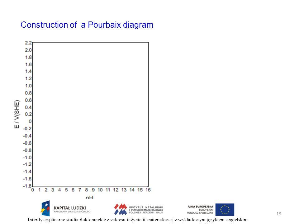 Construction of a Pourbaix diagram 13 Interdyscyplinarne studia doktoranckie z zakresu inżynierii materiałowej z wykładowym językiem angielskim