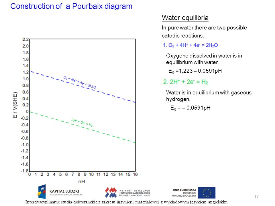 Construction of a Pourbaix diagram Water equilibria In pure water there are two possible catodic reactions : Oxygene dissolved in water is in equilibr