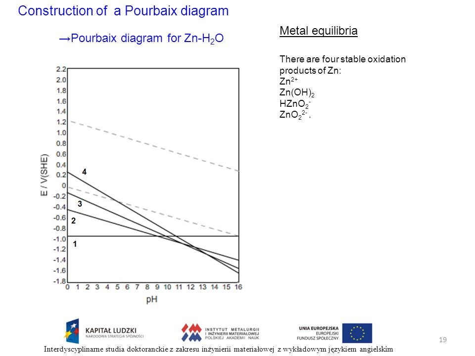 Construction of a Pourbaix diagram Metal equilibria There are four stable oxidation products of Zn: Zn 2+ Zn(OH) 2 HZnO 2 - ZnO 2 2-. Pourbaix diagram