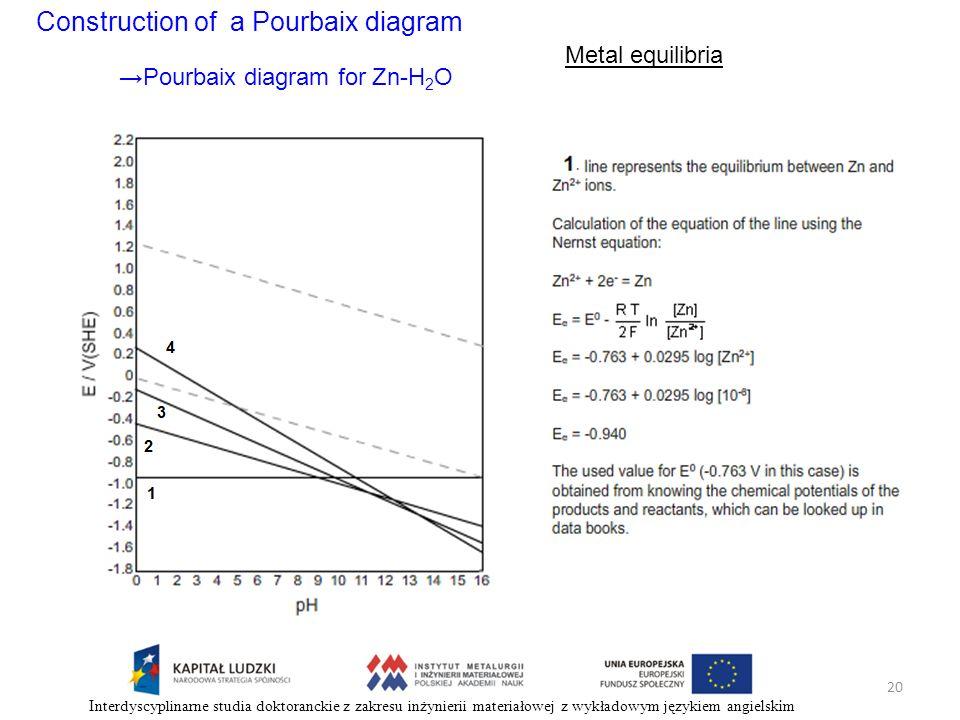 Construction of a Pourbaix diagram Metal equilibria Pourbaix diagram for Zn-H 2 O 20 Interdyscyplinarne studia doktoranckie z zakresu inżynierii mater