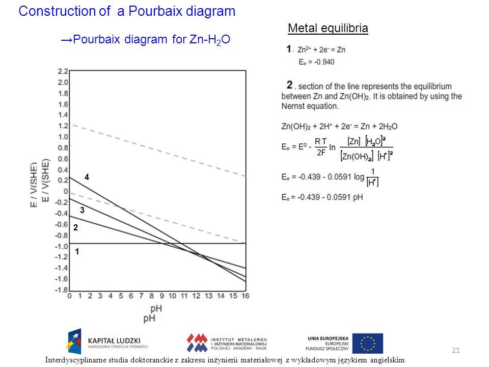 Construction of a Pourbaix diagram Metal equilibria Pourbaix diagram for Zn-H 2 O 21 Interdyscyplinarne studia doktoranckie z zakresu inżynierii mater