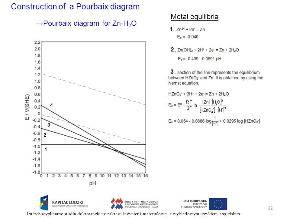 Construction of a Pourbaix diagram Metal equilibria Pourbaix diagram for Zn-H 2 O 22 Interdyscyplinarne studia doktoranckie z zakresu inżynierii mater