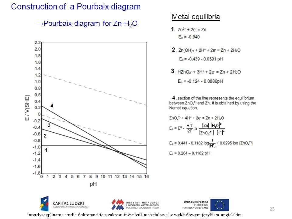 Construction of a Pourbaix diagram Metal equilibria Pourbaix diagram for Zn-H 2 O 23 Interdyscyplinarne studia doktoranckie z zakresu inżynierii mater