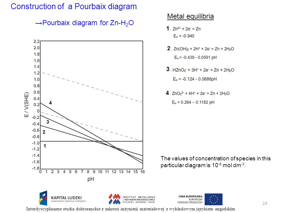 Construction of a Pourbaix diagram Metal equilibria Pourbaix diagram for Zn-H 2 O The values of concentration of species in this particular diagram is
