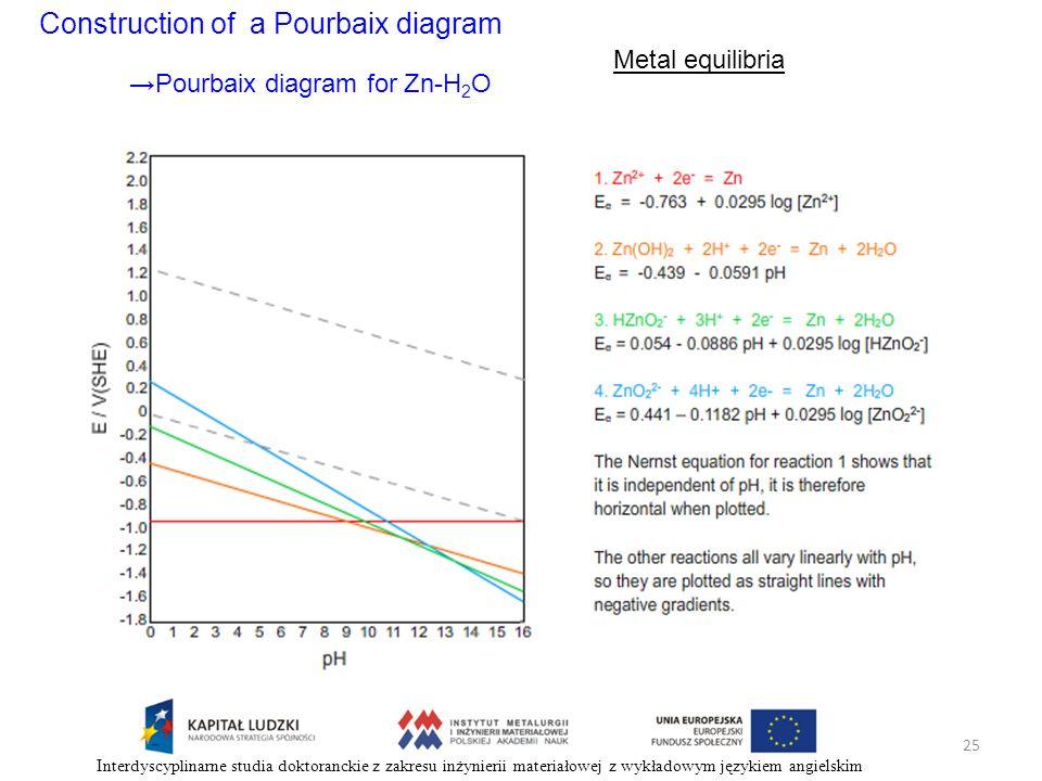 Construction of a Pourbaix diagram Metal equilibria Pourbaix diagram for Zn-H 2 O 25 Interdyscyplinarne studia doktoranckie z zakresu inżynierii mater