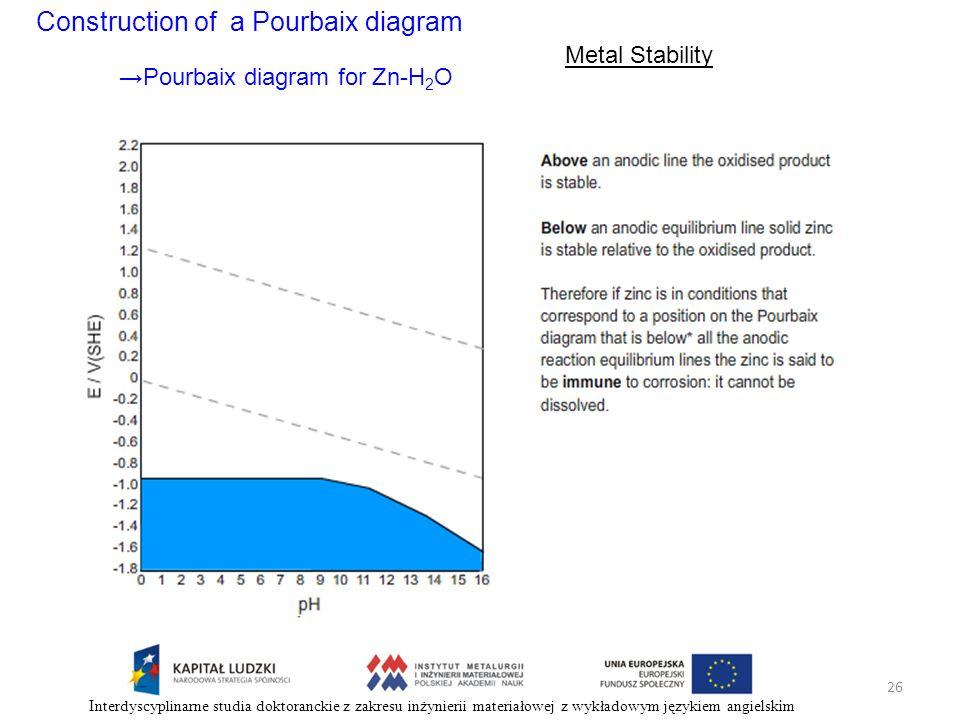 Construction of a Pourbaix diagram Metal Stability Pourbaix diagram for Zn-H 2 O 26 Interdyscyplinarne studia doktoranckie z zakresu inżynierii materi