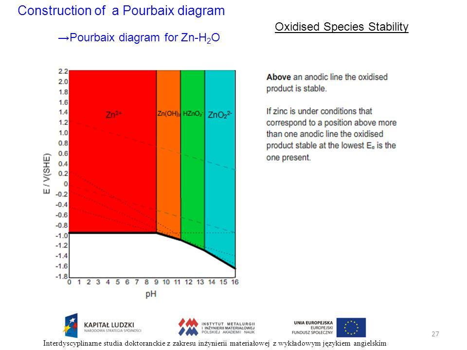 Construction of a Pourbaix diagram Oxidised Species Stability Pourbaix diagram for Zn-H 2 O 27 Interdyscyplinarne studia doktoranckie z zakresu inżyni