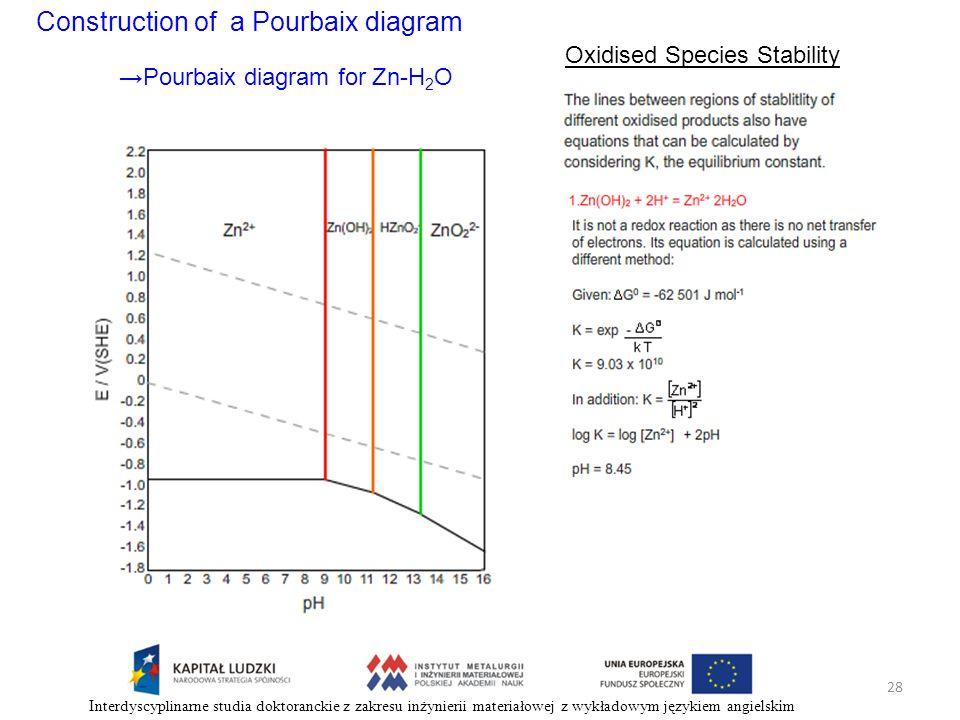 Construction of a Pourbaix diagram Oxidised Species Stability Pourbaix diagram for Zn-H 2 O 28 Interdyscyplinarne studia doktoranckie z zakresu inżyni