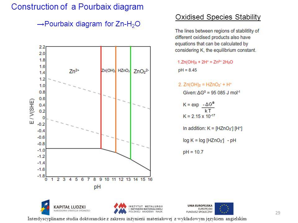 Construction of a Pourbaix diagram Oxidised Species Stability Pourbaix diagram for Zn-H 2 O 29 Interdyscyplinarne studia doktoranckie z zakresu inżyni