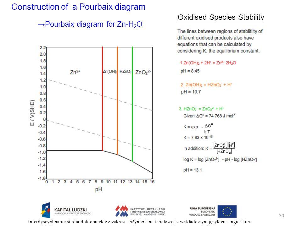 Construction of a Pourbaix diagram Oxidised Species Stability Pourbaix diagram for Zn-H 2 O 30 Interdyscyplinarne studia doktoranckie z zakresu inżyni